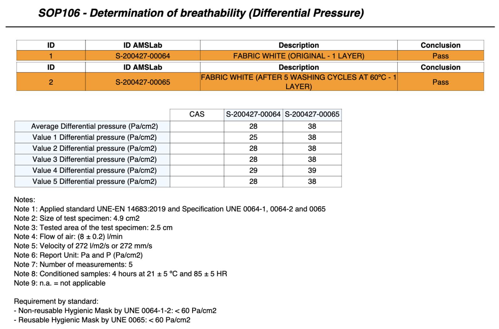 Resultados Transpirabilidad Neopreno