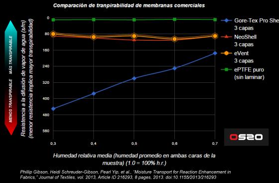 Resultados de laboratorio en diferentes condiciones de humedad con diferentes membrana líderes de mercado