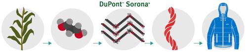 Sorona Dupont Desde la planta a la chaqueta